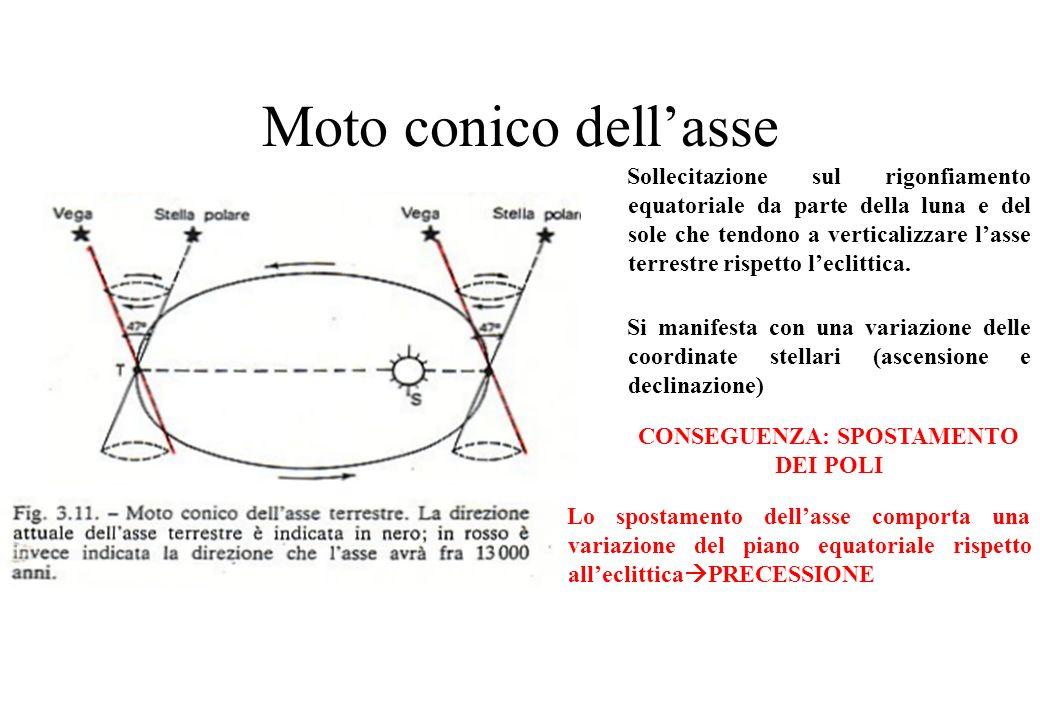 Moto conico dellasse Sollecitazione sul rigonfiamento equatoriale da parte della luna e del sole che tendono a verticalizzare lasse terrestre rispetto