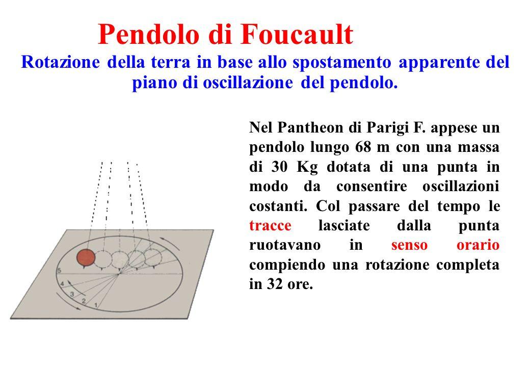 Pendolo di Foucault Rotazione della terra in base allo spostamento apparente del piano di oscillazione del pendolo. Nel Pantheon di Parigi F. appese u