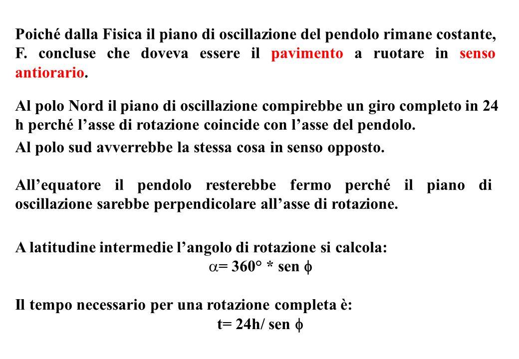 Poiché dalla Fisica il piano di oscillazione del pendolo rimane costante, F. concluse che doveva essere il pavimento a ruotare in senso antiorario. Al