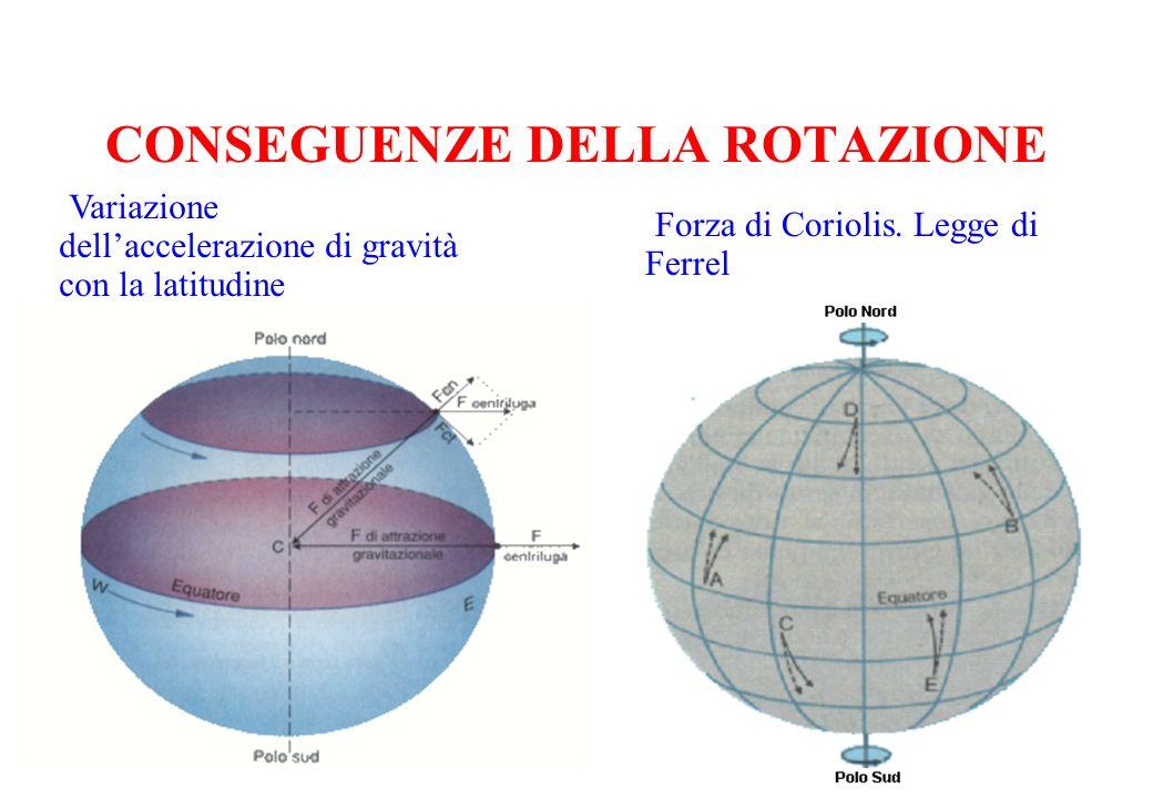 CONSEGUENZE DELLA ROTAZIONE Variazione dellaccelerazione di gravità con la latitudine Forza di Coriolis. Legge di Ferrel