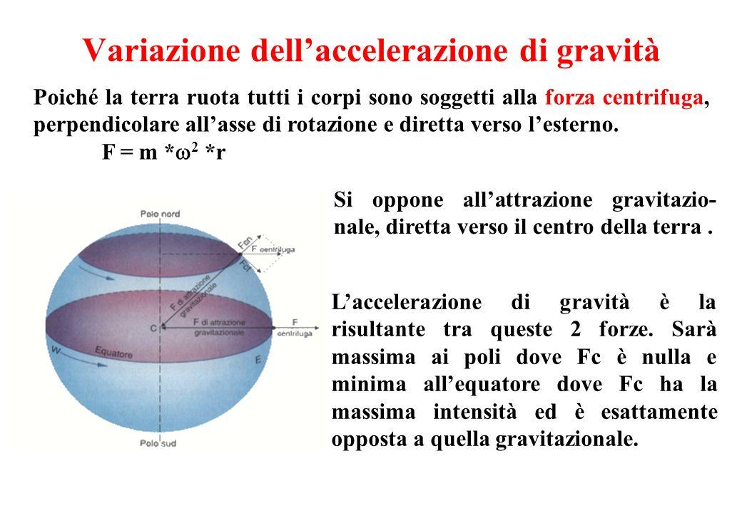 Variazione dellaccelerazione di gravità Poiché la terra ruota tutti i corpi sono soggetti alla forza centrifuga, perpendicolare allasse di rotazione e