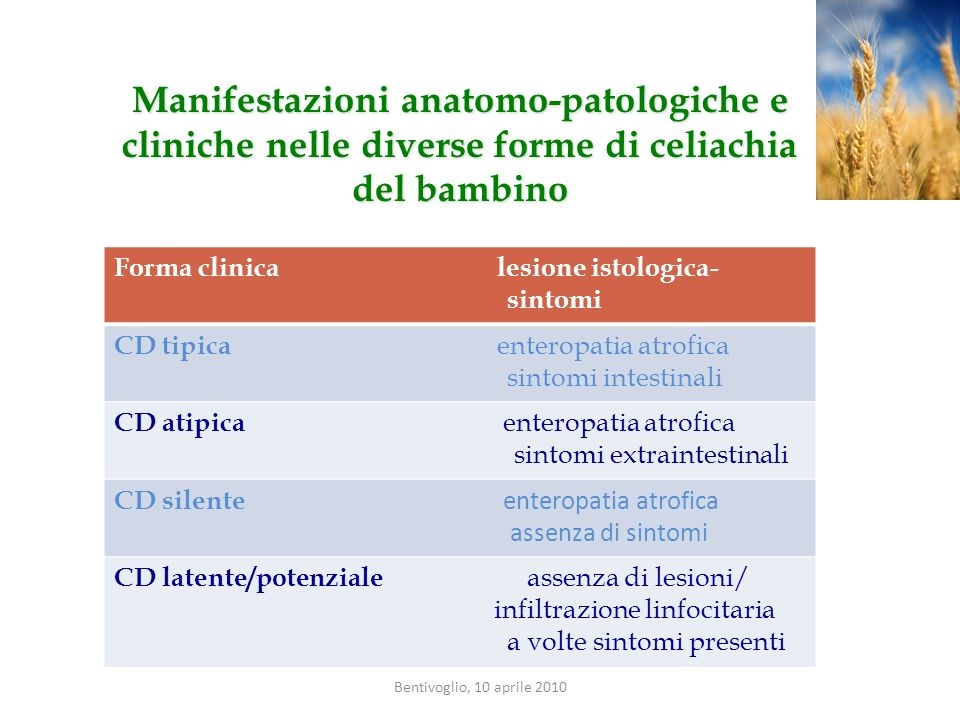 Forma clinica lesione istologica- sintomi CD tipica enteropatia atrofica sintomi intestinali CD atipica enteropatia atrofica sintomi extraintestinali