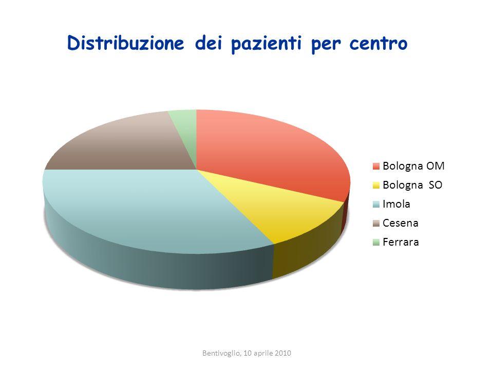 Bentivoglio, 10 aprile 2010 Distribuzione dei pazienti per centro