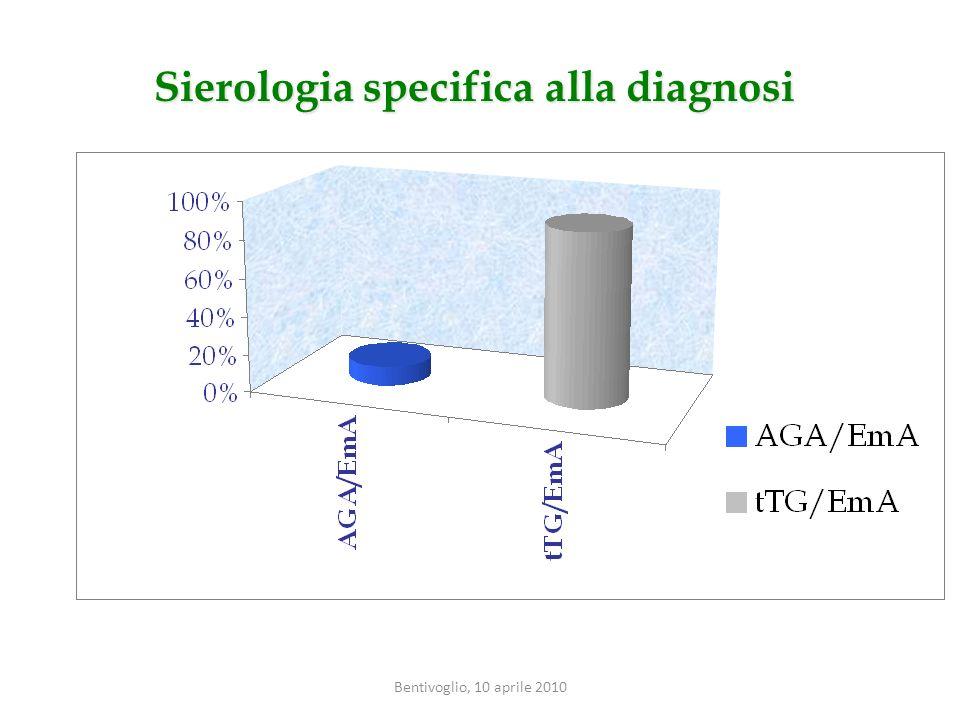 Sierologia specifica alla diagnosi Bentivoglio, 10 aprile 2010
