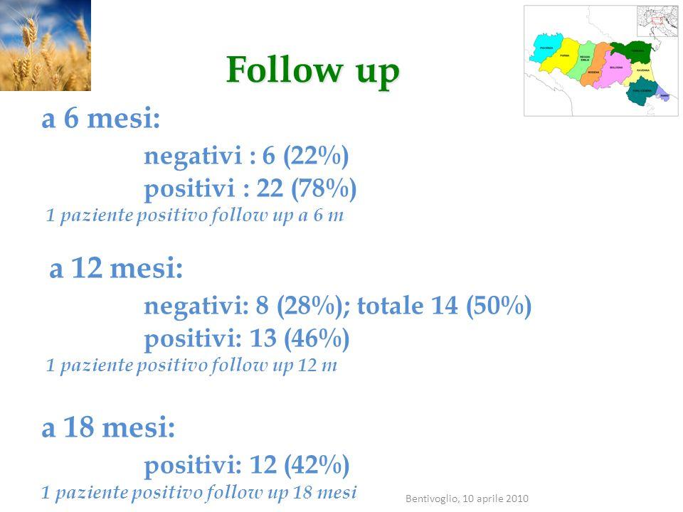 a 6 mesi: negativi : 6 (22%) positivi : 22 (78%) 1 paziente positivo follow up a 6 m a 12 mesi: negativi: 8 (28%); totale 14 (50%) positivi: 13 (46%)