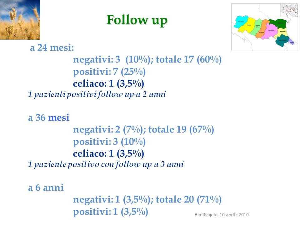 a 24 mesi: negativi: 3 (10%); totale 17 (60%) positivi: 7 (25%) celiaco: 1 (3,5%) 1 pazienti positivi follow up a 2 anni a 36 mesi negativi: 2 (7%); t