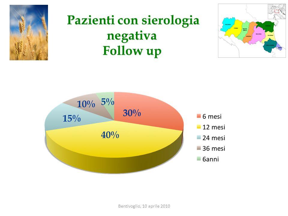Bentivoglio, 10 aprile 2010 Pazienti con sierologia negativa Pazienti con sierologia negativa Follow up 5 30%
