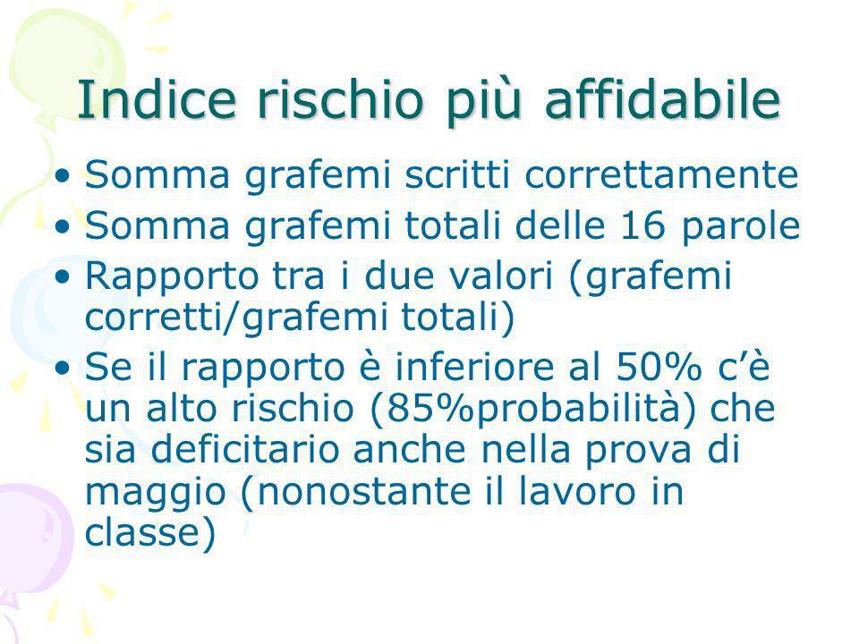 Indice rischio più affidabile Somma grafemi scritti correttamente Somma grafemi totali delle 16 parole Rapporto tra i due valori (grafemi corretti/gra