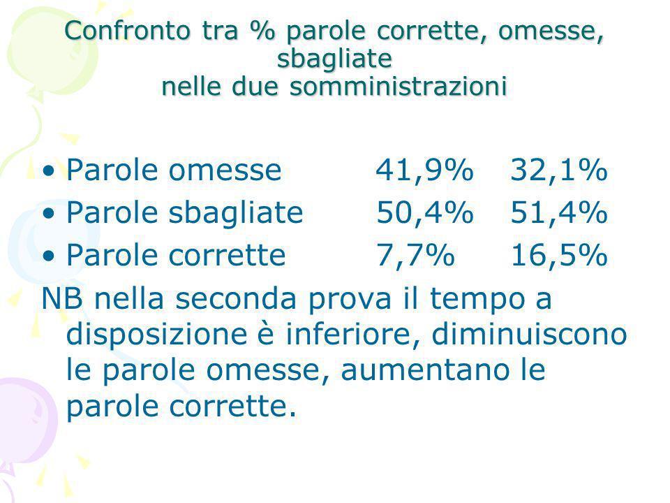 Confronto tra % parole corrette, omesse, sbagliate nelle due somministrazioni Parole omesse41,9%32,1% Parole sbagliate50,4%51,4% Parole corrette7,7%16