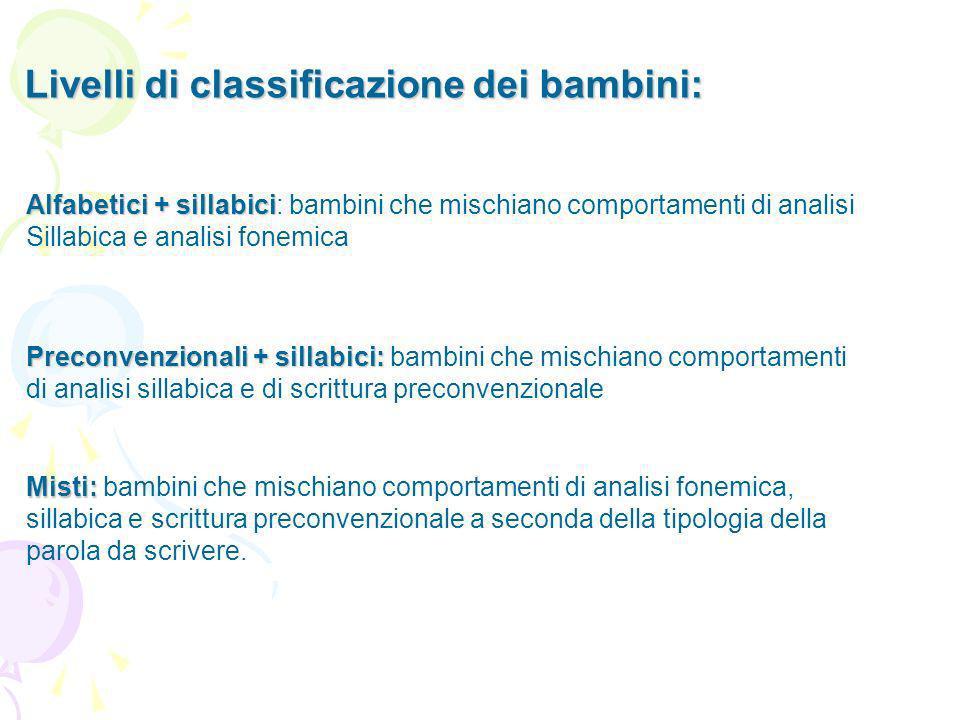 Livelli di classificazione dei bambini: Alfabetici + sillabici Alfabetici + sillabici: bambini che mischiano comportamenti di analisi Sillabica e anal