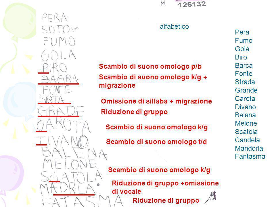 alfabetico Pera Fumo Gola Biro Barca Fonte Strada Grande Carota Divano Balena Melone Scatola Candela Mandorla Fantasma Scambio di suono omologo p/b Sc
