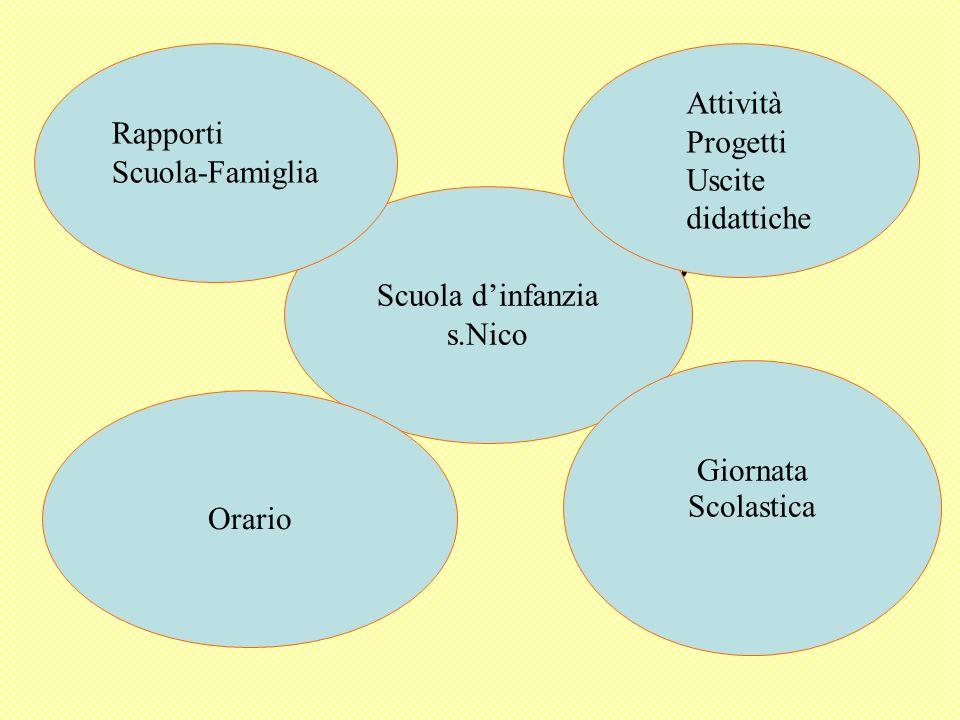 R Scuola dinfanzia s.Nico Giornata Scolastica Orario Attività Progetti Uscite didattiche Rapporti Scuola-Famiglia