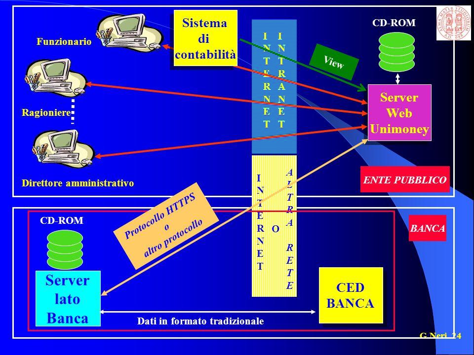 G.Neri 24 Server lato Banca CD-ROM Funzionario Ragioniere Direttore amministrativo Server Web Unimoney Server Web Unimoney View INTRANETINTRANET INTERNETINTERNET Sistema di contabilità Sistema di contabilità INTERNETINTERNET O ALTRARETEALTRARETE CED BANCA CED BANCA Protocollo HTTPS o altro protocollo Dati in formato tradizionale ENTE PUBBLICO BANCA CD-ROM