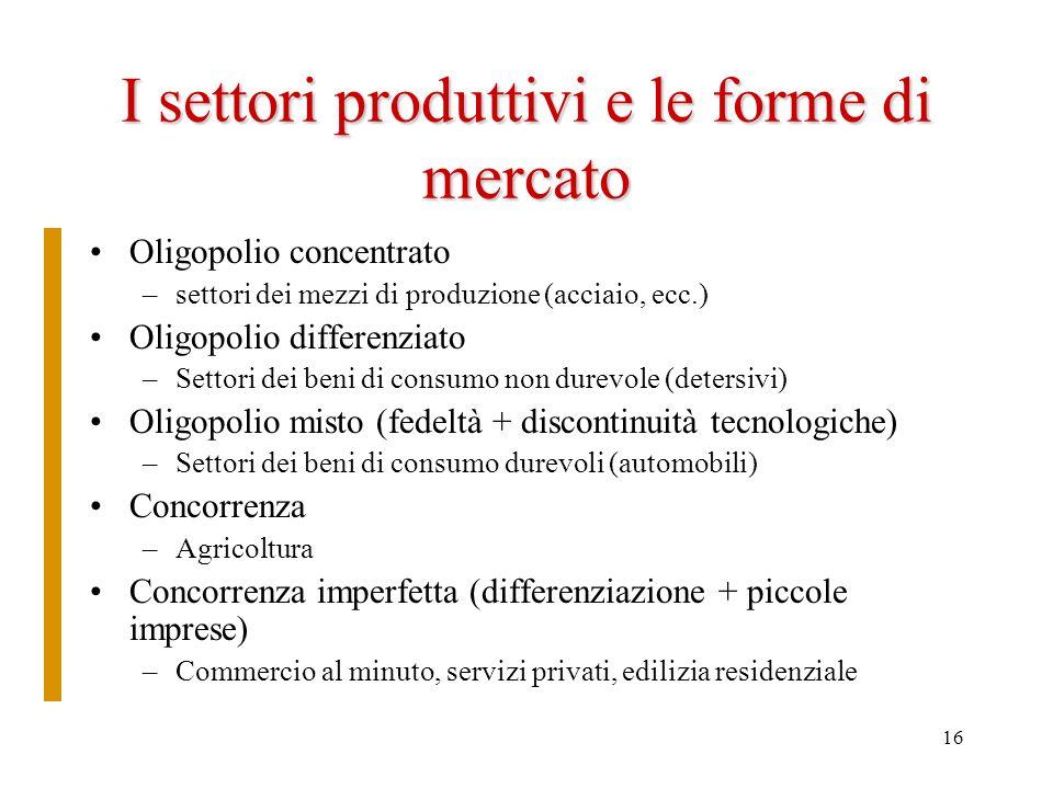 16 I settori produttivi e le forme di mercato Oligopolio concentrato –settori dei mezzi di produzione (acciaio, ecc.) Oligopolio differenziato –Settor