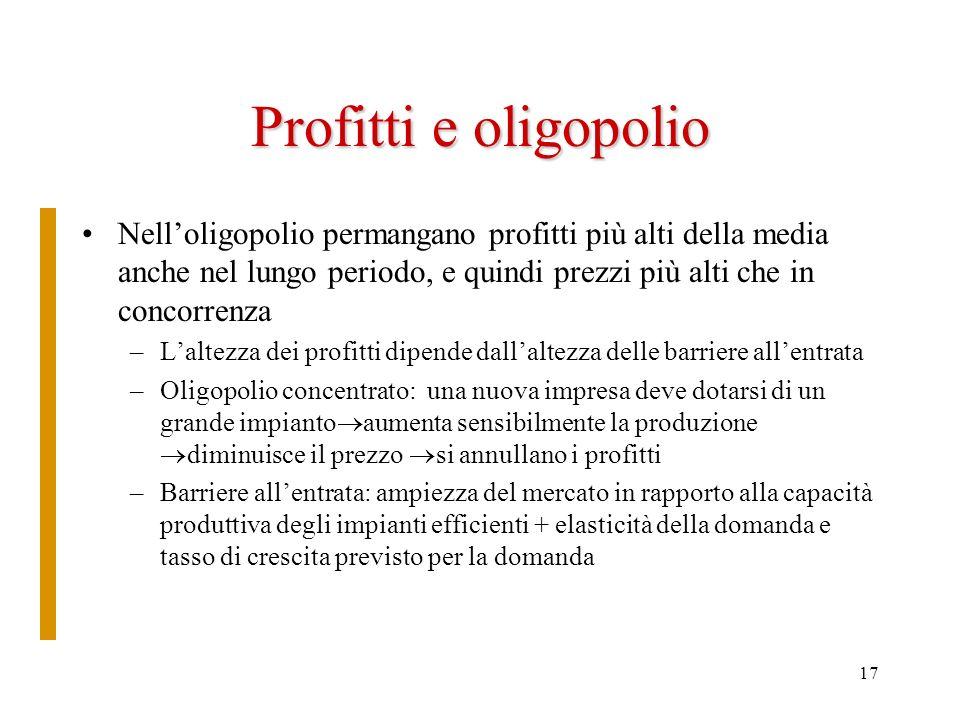 17 Profitti e oligopolio Nelloligopolio permangano profitti più alti della media anche nel lungo periodo, e quindi prezzi più alti che in concorrenza