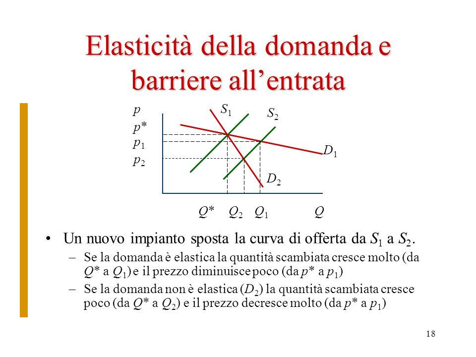 18 Elasticità della domanda e barriere allentrata Un nuovo impianto sposta la curva di offerta da S 1 a S 2. –Se la domanda è elastica la quantità sca