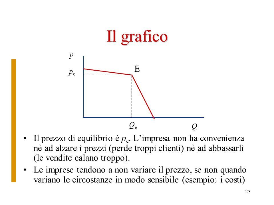 23 Il grafico Il prezzo di equilibrio è p e. Limpresa non ha convenienza né ad alzare i prezzi (perde troppi clienti) né ad abbassarli (le vendite cal