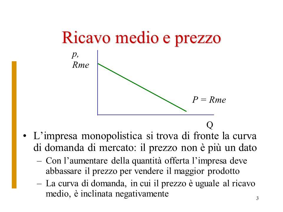 3 Ricavo medio e prezzo Limpresa monopolistica si trova di fronte la curva di domanda di mercato: il prezzo non è più un dato –Con laumentare della qu