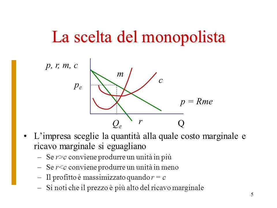 5 La scelta del monopolista Limpresa sceglie la quantità alla quale costo marginale e ricavo marginale si eguagliano –Se r>c conviene produrre un unit