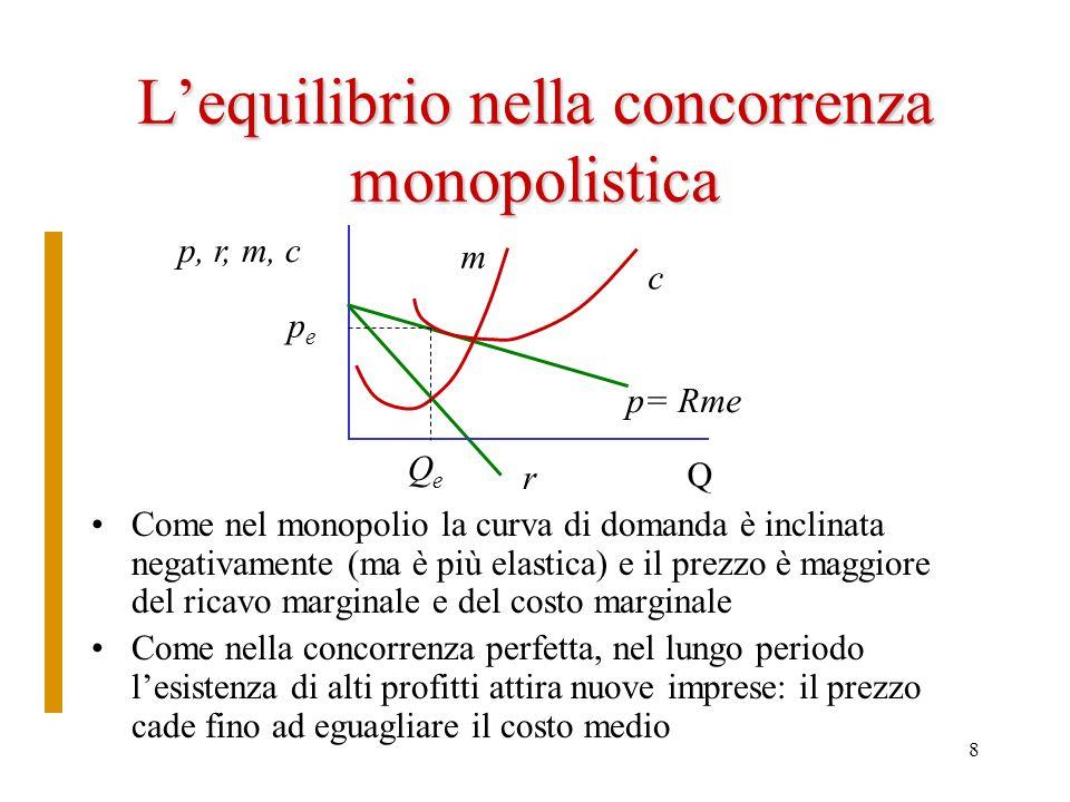 8 Lequilibrio nella concorrenza monopolistica Come nel monopolio la curva di domanda è inclinata negativamente (ma è più elastica) e il prezzo è maggi