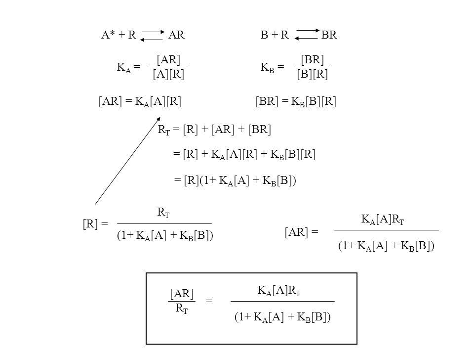 A* + R ARB + R BR K A = [AR] [A][R] K B = [BR] [B][R] [AR] = K A [A][R][BR] = K B [B][R] R T = [R] + [AR] + [BR] = [R] + K A [A][R] + K B [B][R] = [R]