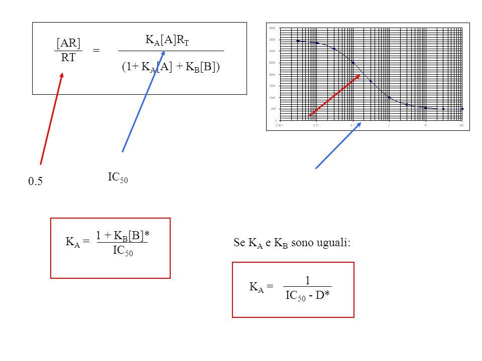 [AR] RT K A [A]R T (1+ K A [A] + K B [B]) = 0.5 IC 50 Se K A e K B sono uguali: K A = 1 + K B [B]* IC 50 K A = 1 IC 50 - D*
