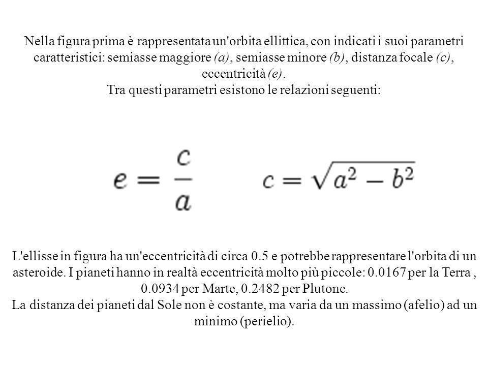 Nella figura prima è rappresentata un'orbita ellittica, con indicati i suoi parametri caratteristici: semiasse maggiore (a), semiasse minore (b), dist