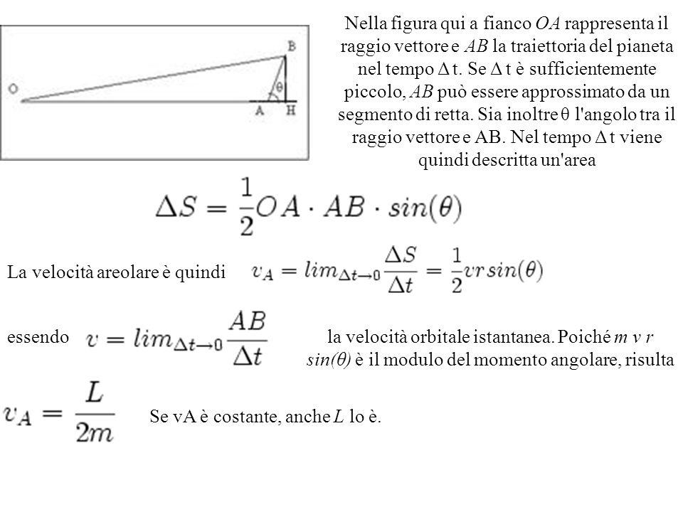 Nella figura qui a fianco OA rappresenta il raggio vettore e AB la traiettoria del pianeta nel tempo Δ t. Se Δ t è sufficientemente piccolo, AB può es