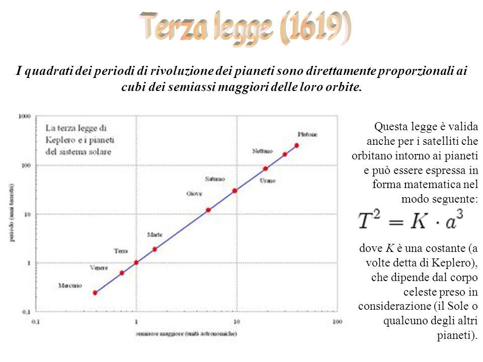 I quadrati dei periodi di rivoluzione dei pianeti sono direttamente proporzionali ai cubi dei semiassi maggiori delle loro orbite. Questa legge è vali