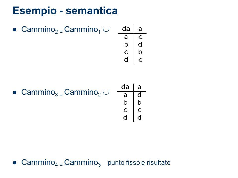 Esempio - semantica Cammino 2 = Cammino 1 Cammino 3 = Cammino 2 Cammino 4 = Cammino 3 punto fisso e risultato