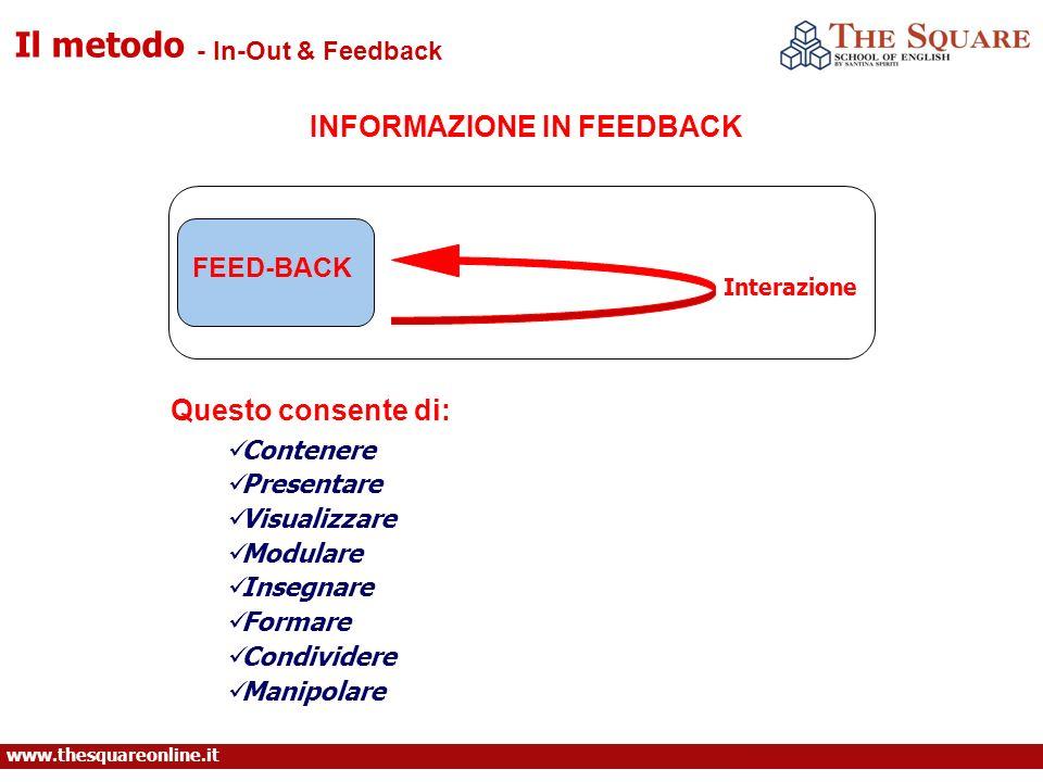 www.thesquareonline.it - In-Out & Feedback Il metodo Interazione FEED-BACK Contenere Presentare Visualizzare Modulare Insegnare Formare Condividere Manipolare INFORMAZIONE IN FEEDBACK Questo consente di: