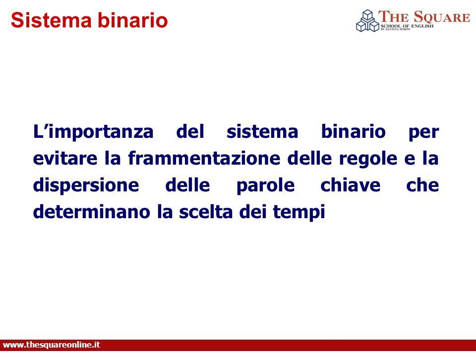Sistema binario www.thesquareonline.it Limportanza del sistema binario per evitare la frammentazione delle regole e la dispersione delle parole chiave che determinano la scelta dei tempi