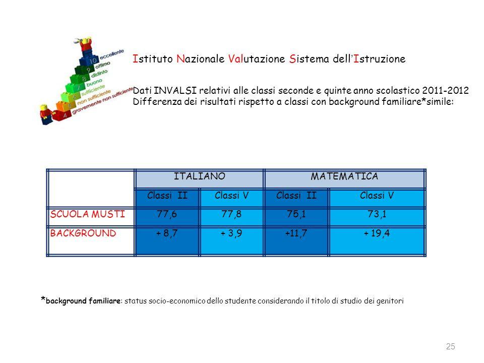 25 Istituto Nazionale Valutazione Sistema dell Istruzione Dati INVALSI relativi alle classi seconde e quinte anno scolastico 2011-2012 Differenza dei