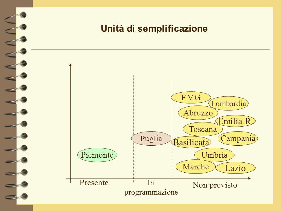 Unità di semplificazione Emilia R.