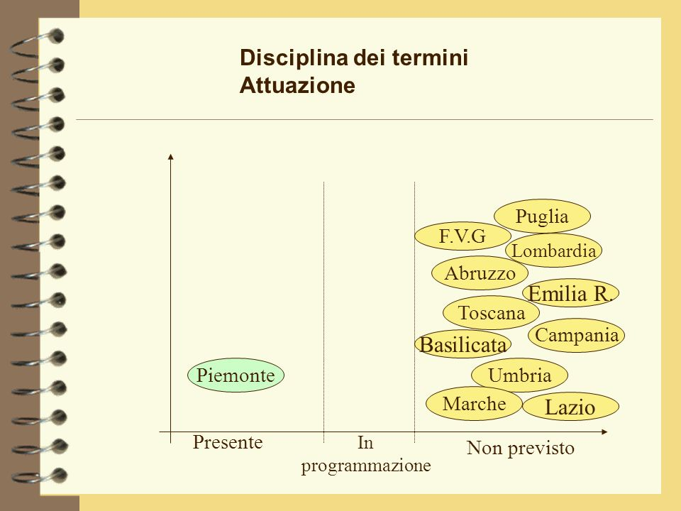 Disciplina dei termini Attuazione Emilia R.