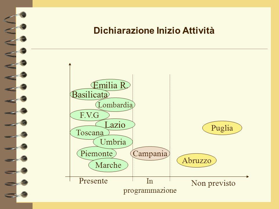 Dichiarazione Inizio Attività Emilia R.