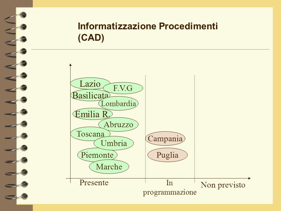 Informatizzazione Procedimenti (CAD) Emilia R.