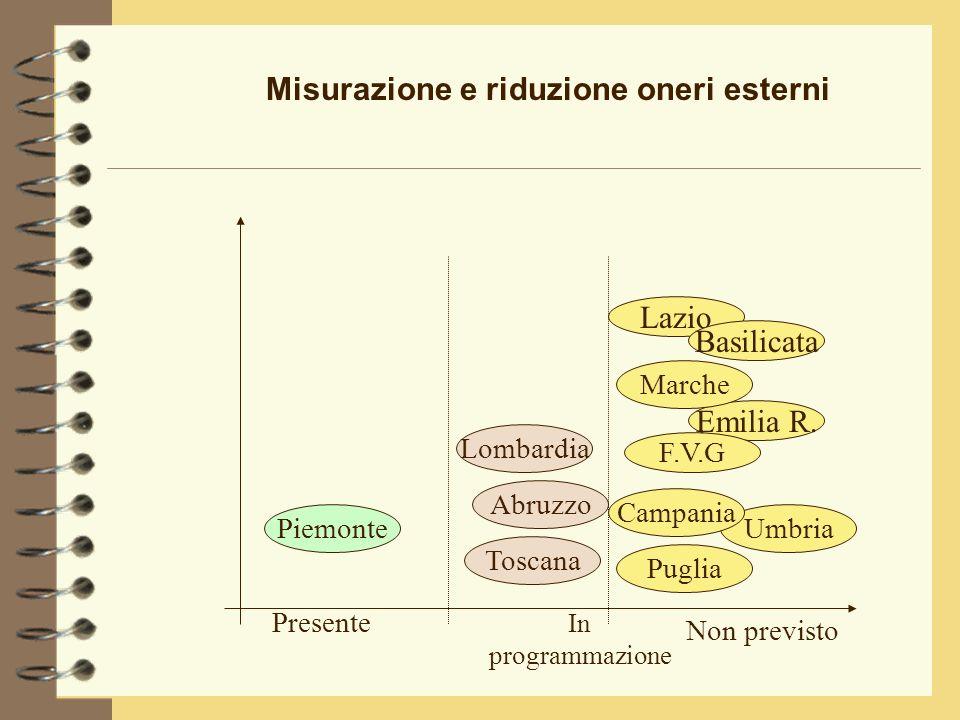 Misurazione e riduzione oneri esterni Emilia R.