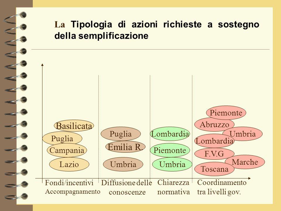 La Tipologia di azioni richieste a sostegno della semplificazione Emilia R.