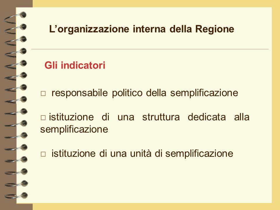 Lorganizzazione interna della Regione o responsabile politico della semplificazione o istituzione di una struttura dedicata alla semplificazione o istituzione di una unità di semplificazione Gli indicatori