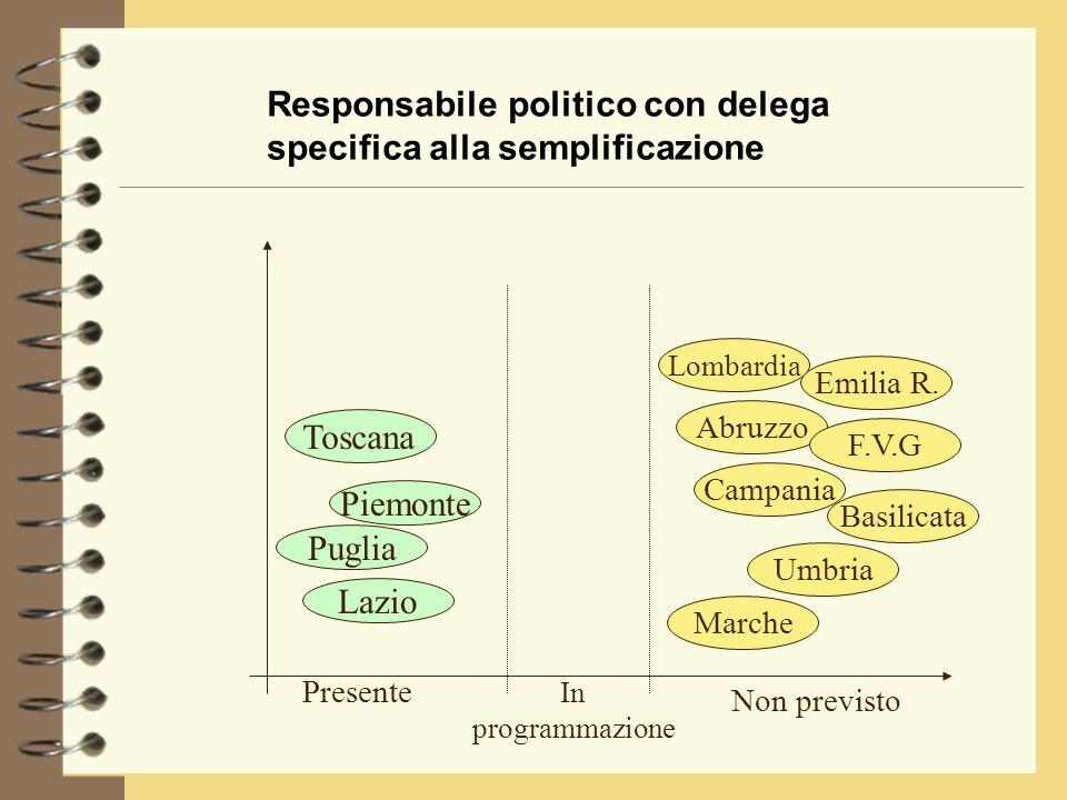 Responsabile politico con delega specifica alla semplificazione Puglia Lazio Piemonte Lombardia Toscana Emilia R.