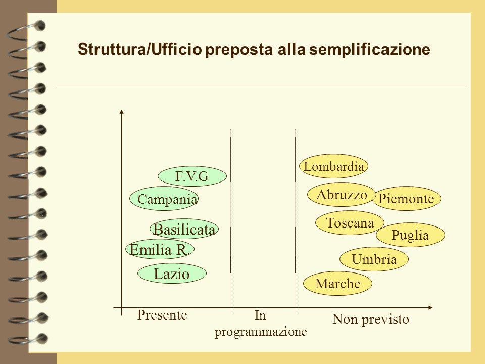 Struttura/Ufficio preposta alla semplificazione Emilia R.