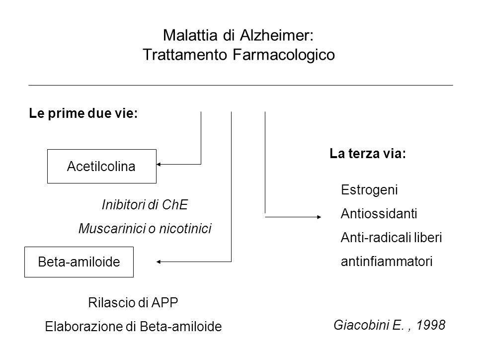 Malattia di Alzheimer: Trattamento Farmacologico Le prime due vie: Acetilcolina Inibitori di ChE Muscarinici o nicotinici Beta-amiloide Rilascio di AP