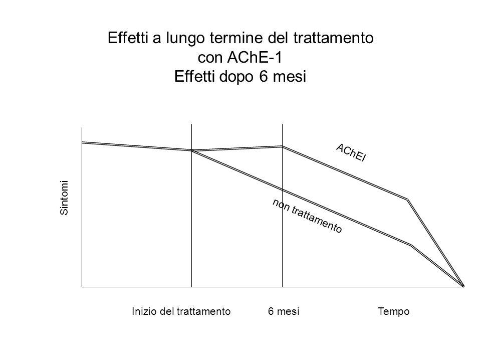 Effetti a lungo termine del trattamento con AChE-1 Effetti dopo 6 mesi Inizio del trattamento6 mesiTempo Sintomi non trattamento AChEI