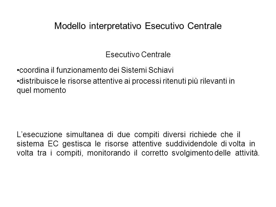 Modello interpretativo Esecutivo Centrale Esecutivo Centrale coordina il funzionamento dei Sistemi Schiavi distribuisce le risorse attentive ai proces