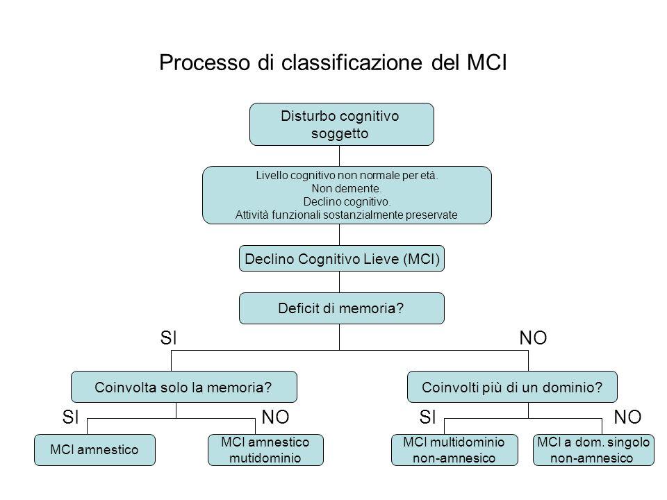 Processo di classificazione del MCI Disturbo cognitivo soggetto Livello cognitivo non normale per età. Non demente. Declino cognitivo. Attività funzio