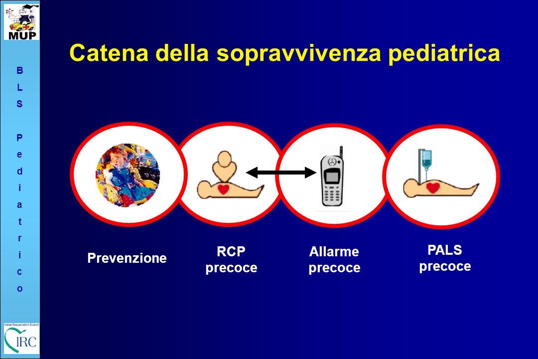 Catena della sopravvivenza pediatrica BLSPediatricoBLSPediatrico RCP precoce Allarme precoce PALS precoce Prevenzione