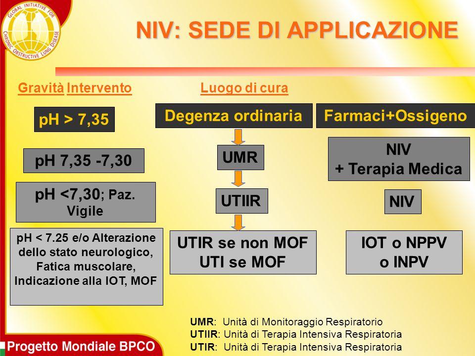 Gravità Intervento Degenza ordinaria UMR UTIIR UTIR se non MOF UTI se MOF pH > 7,35 pH 7,35 -7,30 pH <7,30 ; Paz. Vigile Farmaci+Ossigeno NIV + Terapi