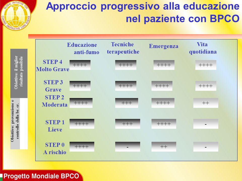 Approccio progressivo alla educazione nel paziente con BPCO Educazione anti-fumo Tecniche terapeutiche Emergenza Vita quotidiana STEP 4 Molto Grave ST