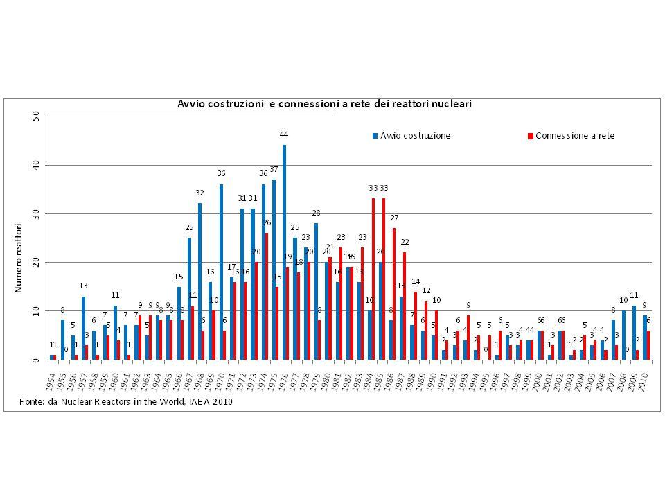 IMPIANTI NUCLEARI NEL MONDO Fonte: elaborazione da: Nuclear Power Reactors in the World, IAEA 2010